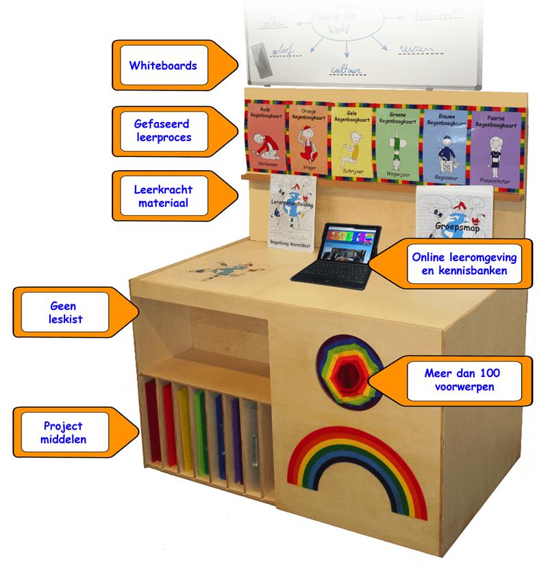 Spectrumbox pakket
