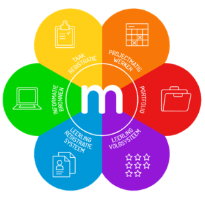Meloo: Van papier naar digitaal portfolio
