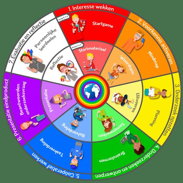 7 stappen van onderzoeken leren met de Leskracht-cirkel
