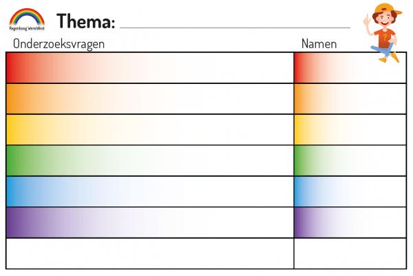 Whiteboard onderzoeksvragen voor Regenboog Wereldkist