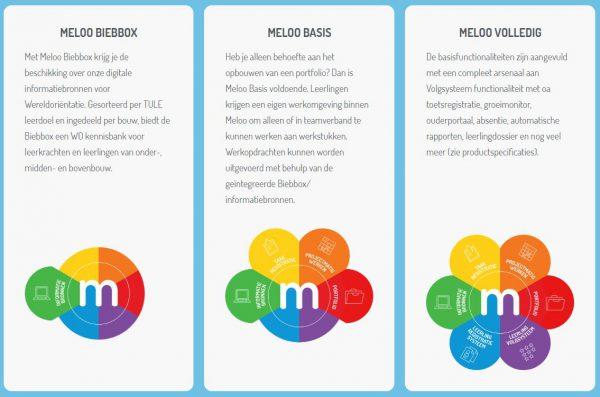Meloo pakketten Biebbox Basis en Volledig