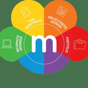 Online presentatie Meloo-portfolio