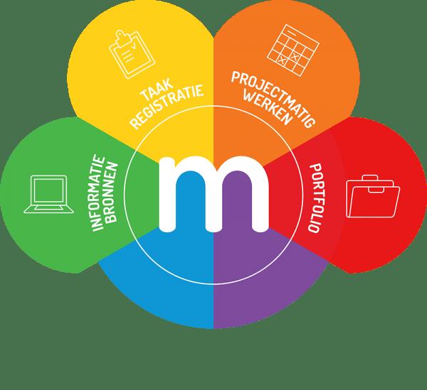 presentatie Meloo-portfolio