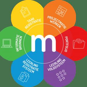 Online presentatie 'Meloo-volledig'